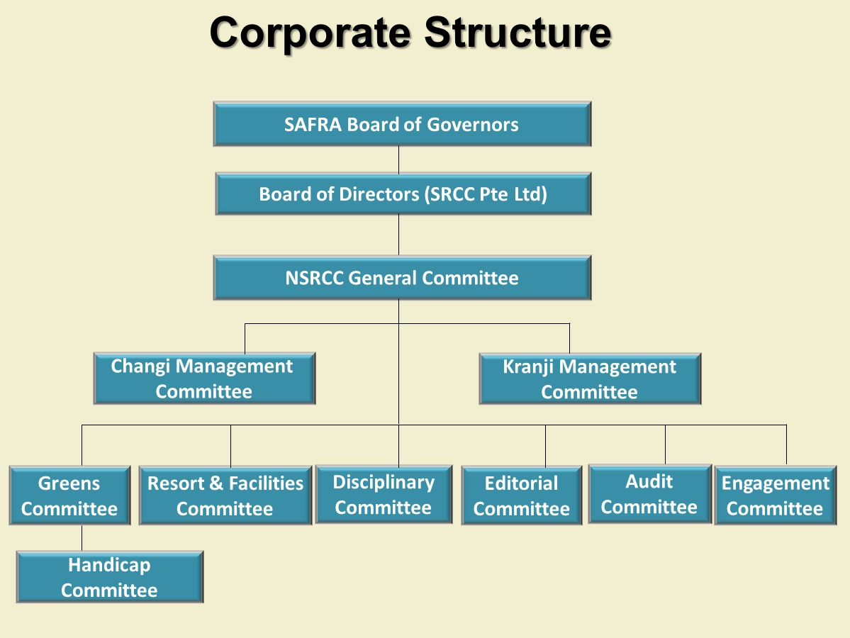 Corporate Structure National Service Resort Amp Country Club